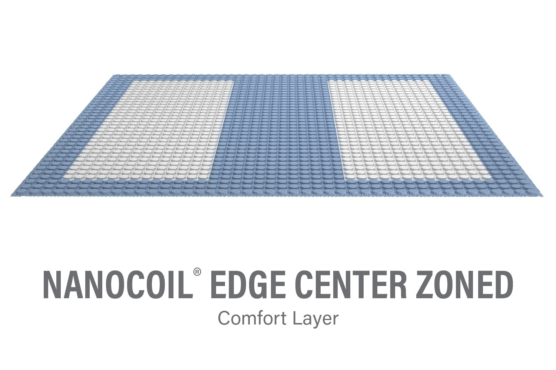 nanocoil center zoned family