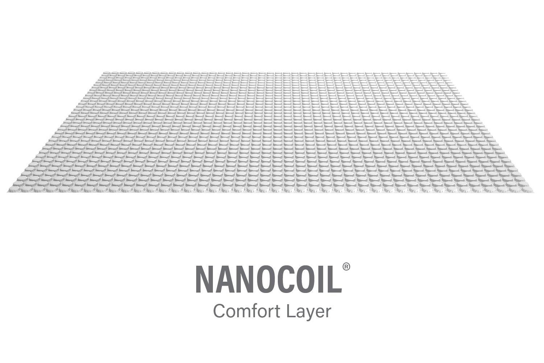 nanocoil family